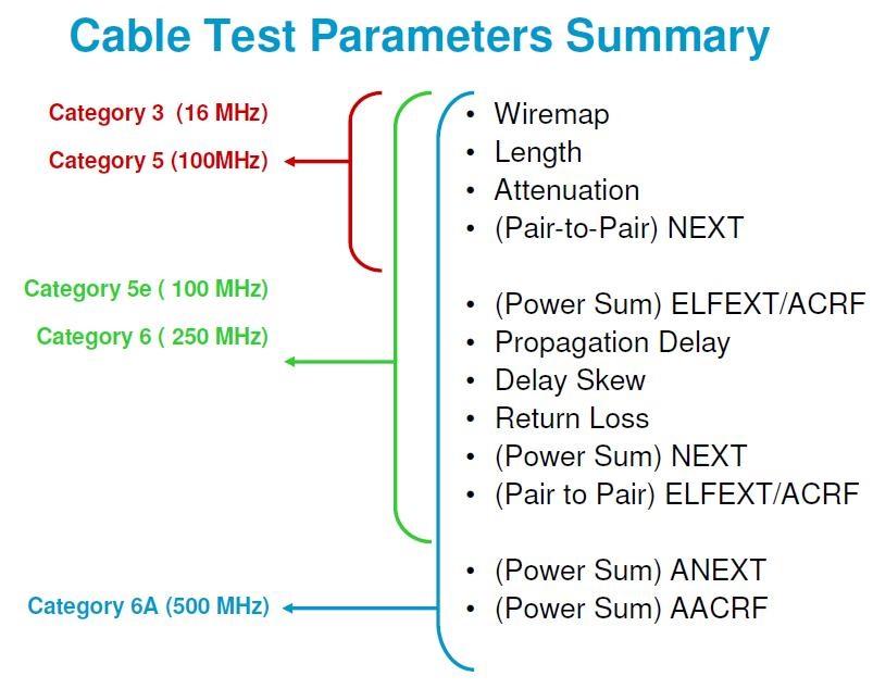 Shannon categorias y ancho de banda cableado estructurado