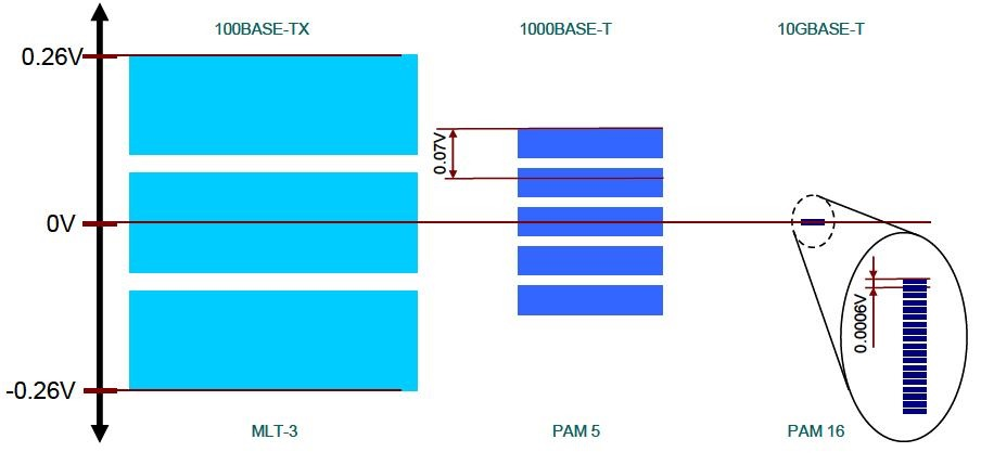 Shannon codificaciones MLT-3 PAM 5 y PAM 16 utilizadas en Ethernet