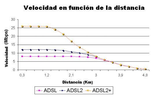 Shannon velocidad y distancia en ADSL