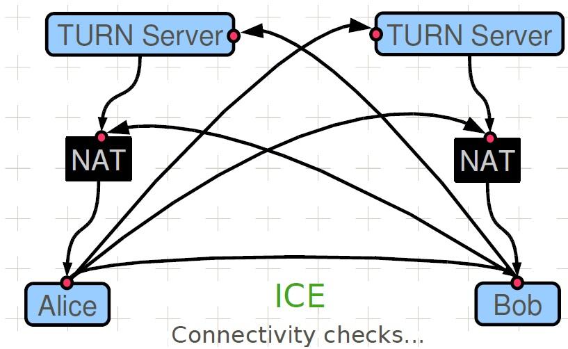 STUN_TURN_ICE_14
