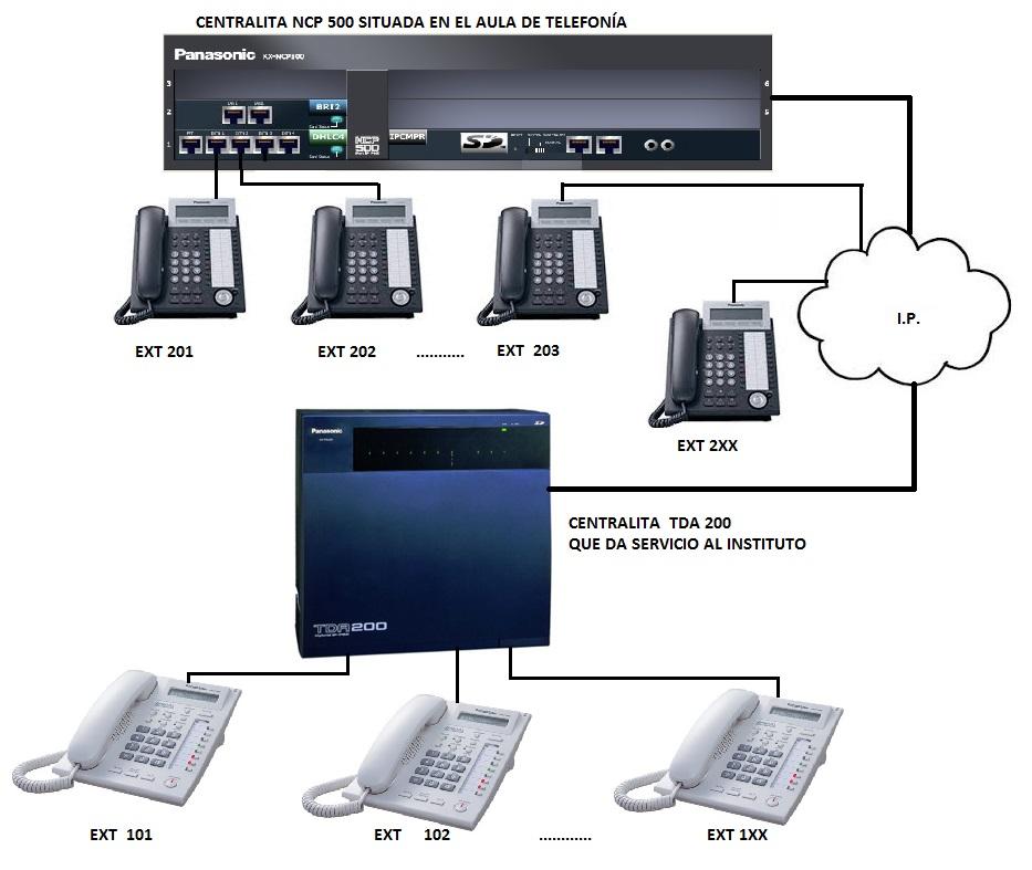 Comunicacion por IP entre centralitas_1