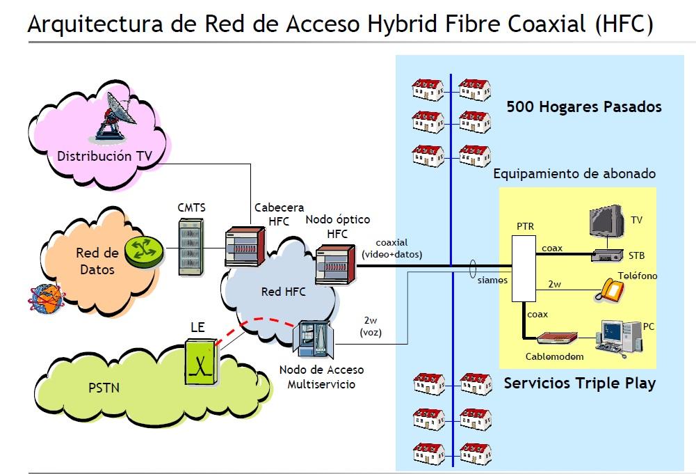 Par siames en redes HFC_10a