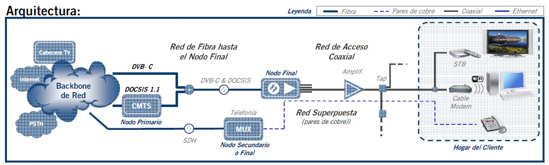 Par siames en redes HFC_10b