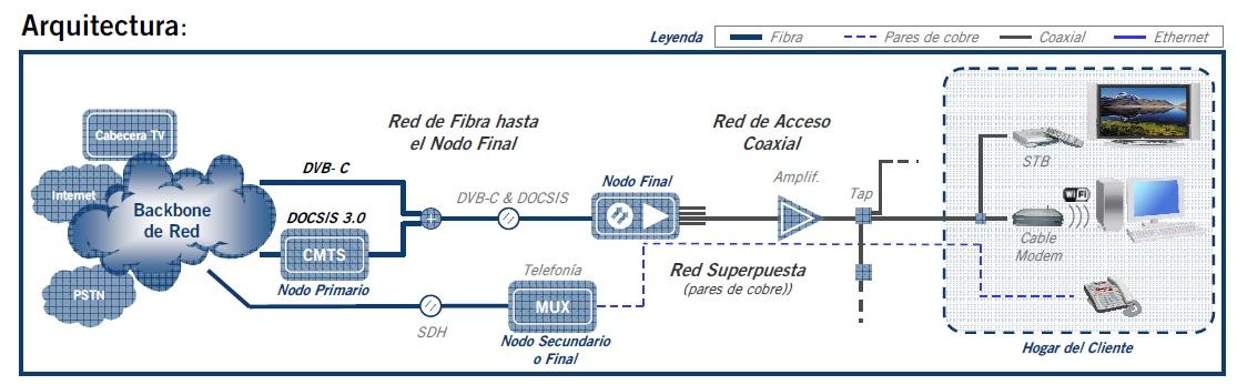 Par siames en redes HFC_12