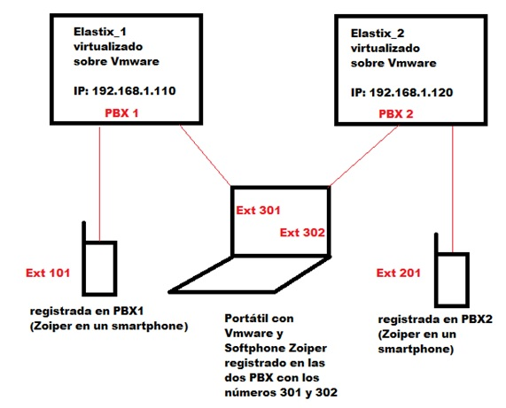 Telefonia IP con sistemas OpenSource_6